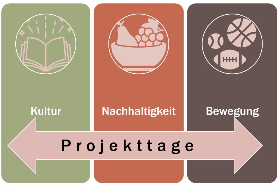 """Projekttage """"Schule fürs Leben""""am WHG"""